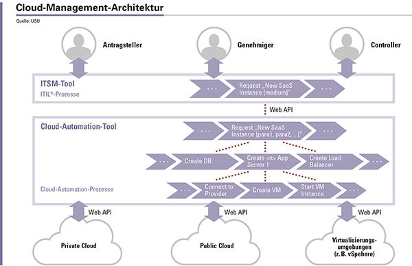 Abbildung 2: Die CM-Architektur besteht aus ITSM-Tool und Cloud-Automation-Tool, mit der eine durchgehende Steuerung der Cloud-Ressourcen über das IT-Servicemanagement erreicht wird.