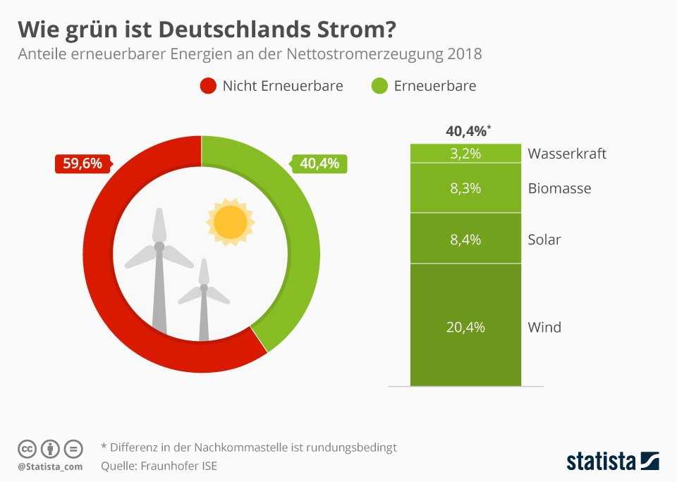 Erneuerbare Energien Deutschland Anteil