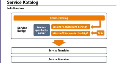 Abbildung 2: Im Service Katalog werden modulare Service-Angebote definiert. Im Rahmen des Service Designs werden die gewünschten Module aus dem Katalog individuell kombiniert und mit den benötigten Service Level Agreements unterlegt. Als Ergebnis entsteht die kundenspezifische Instanz des Service, die in den weiteren Phasen umgesetzt wird.