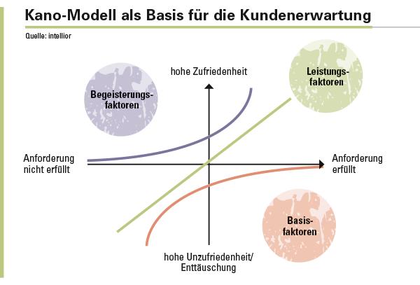 Abbildung 2: Modell der Kundenzufriedenheit nach Noriaki Kano.