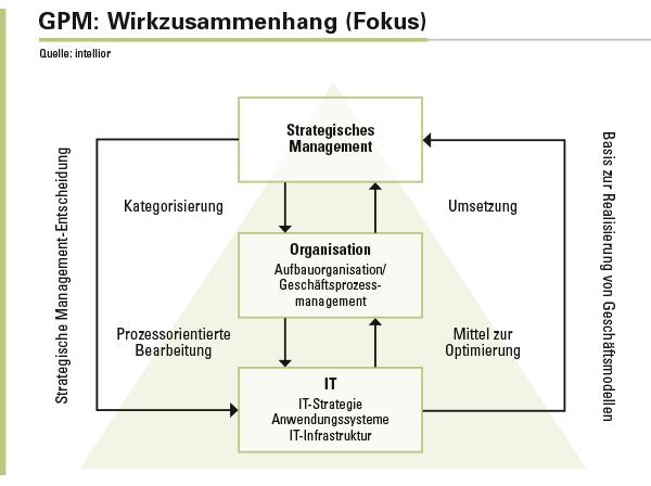 Abbildung 1: Basis zu Realisierung von Geschäftsmodellen.
