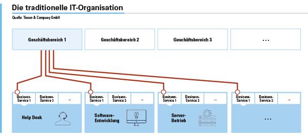 Abbildung 1: Aufbau einer traditionellen IT-Organisation.