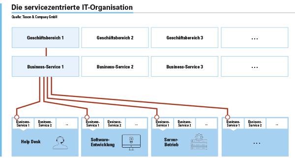 Abbildung 2: Aufbau einer servicezentrierten IT-Organisation. Die Dienstleistungen der IT werden in sogenannten »Business-Services« gebündelt, bei denen die qualitativen und quantitativen Leistungs-versprechen (SLAs) in der Sprache der Geschäftskunden beschrieben sind.