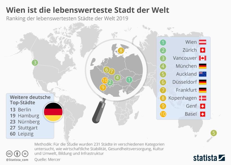 17b9ed04c6de5d https://de.statista.com/infografik/10726/die-lebenswertesten-staedte-der- welt/