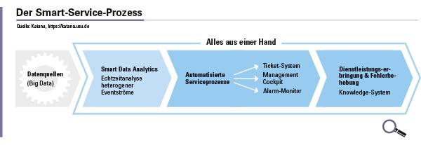 Abbildung 3: Die komplette Servicekette muss betrachtet werden.