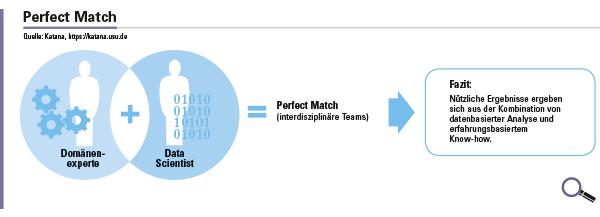 Abbildung 2: Spannungsfeld zwischen Maschinen-Experten und Data Scientist.