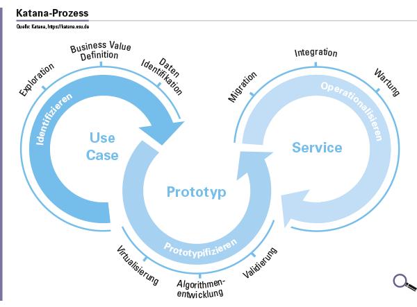 Abbildung 1: Schematischer Ablauf des Smart-Service-Prozesses.