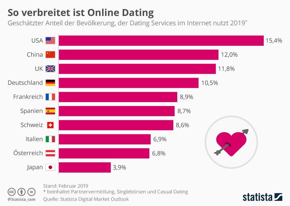 Erfolgreichste Dating-Website der Welt Datierung von Piercings Tattoos