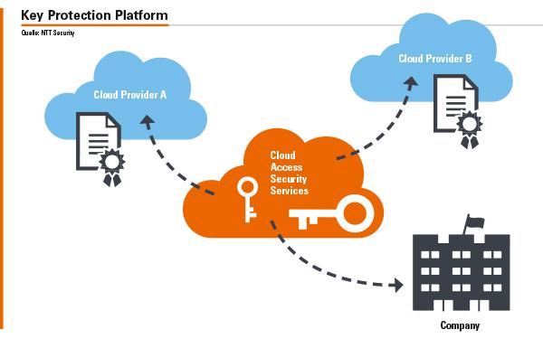 Die »Key Protection Platform« von NTT Security schützt private Schlüssel von PKI-Systemen und ermöglicht auch eine Absicherung der Master Keys für File- und Folder-Verschlüsslung sowie für Datenbanksysteme.