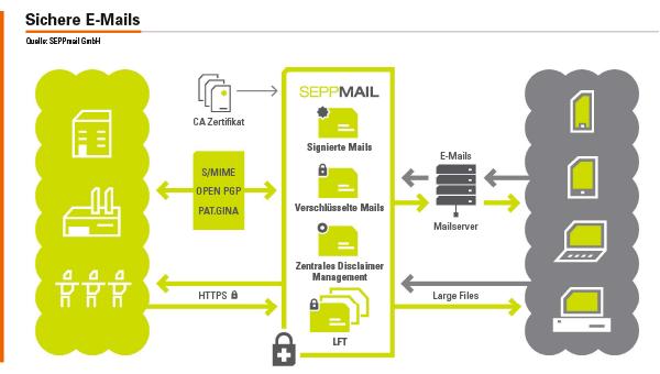 Eine nutzerfreundliche E-Mail- und Datenverschlüsselungslösung muss sich nahtlos in den normalen Versandprozess integrieren lassen; darf die normale E-Mail-Kommunikation nicht stören, darf keinen Mehraufwand verursachen, sollte sich einfach in die gesamte elektronische Kommunikation integrieren lassen und große Dateien sicher versenden.