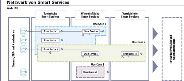 Abbildung 1: Schematische Darstellung eines Netzwerks von Smart Services. Smart Services extrahieren aus Sensor-, ERP und Kundendaten hochverdichtete kontextbezogene Informationen, welche die Basis für intelligente Produkte und Geschäftsmodelle sind.