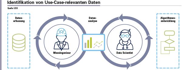Abbildung 2: Prozess zur Identifikation von Use-Case-relevanten Daten. Nach der Datenerfassung wird mit Hilfe explorativer Ansätze und erster Prototypen untersucht, ob die Daten zur Umsetzung des Use Cases geeignet sind. Ist dies der Fall, erfolgt die Entwicklung des KI-basierten Analysealgorithmus. Eignen sich die Daten nicht, müssen neue Daten erfasst und analysiert werden. Dieser Prozess erfolgt so lange, bis die erforderlichen Messgrößen und Datensätze zur Realisierung des Use Case identifiziert wurden.