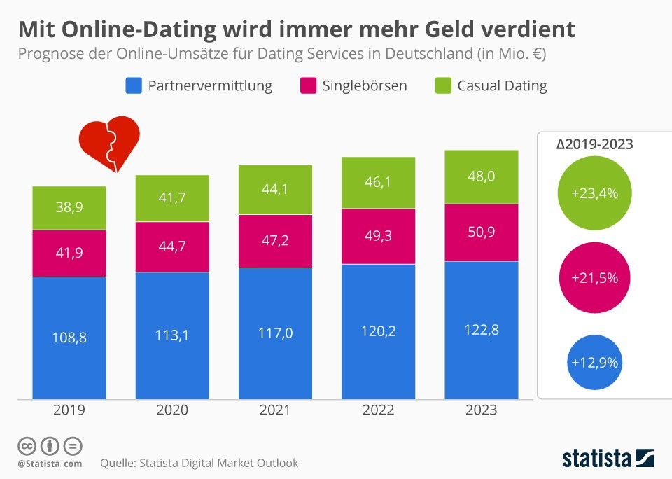 Dating Sicherheit online