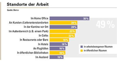 Standorte, an denen europäische Angestellte regelmäßig remote arbeiten. 49% der Beschäftigten arbeiten regelmäßig nicht von ihrem regulären Arbeitsplatz aus.