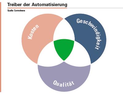 Kosten, Geschwindigkeit und Qualität sind die Treiber der Automatisierung.