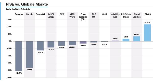 Die Entwicklung unterschiedlicher Märkte im Jahr 2018.