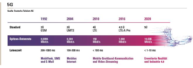 Datenrate und Latenzzeit der Mobilfunkstandards 2G bis 5G.