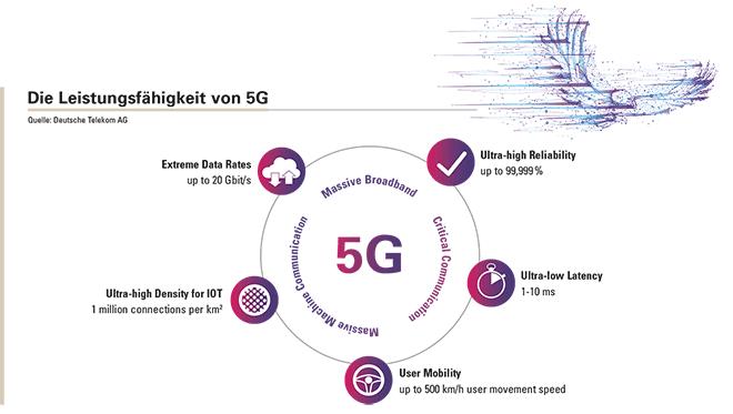 5G ist mehr als nur Breitband.
