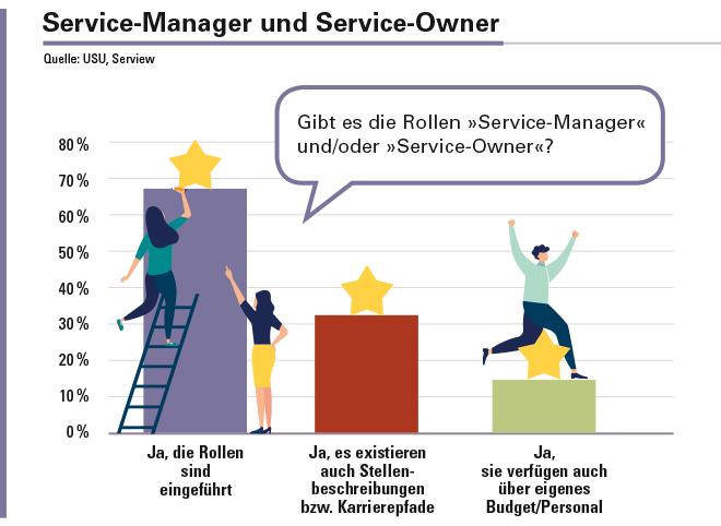 »Service-Manager« beziehungsweise »Service-Owner« fungieren als Schnittstelle zwischen Business und IT. Allerdings gibt es nur in 34% aller Unternehmen eine klar definierte Stellenbeschreibung beziehungsweise einen Karrierepfad für diese Jobs.