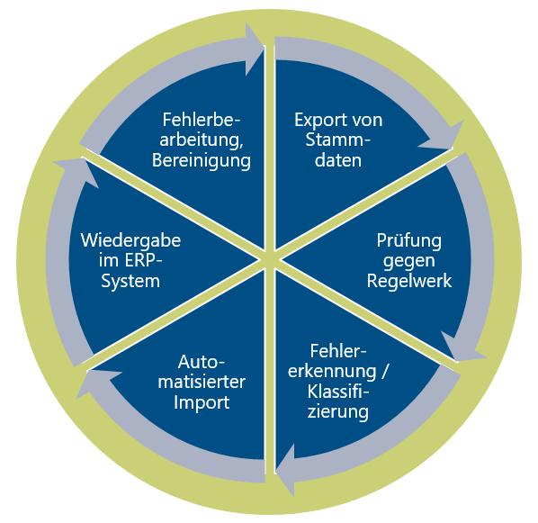 Kreislauf zur kontinuierlichen Datenüberwachung
