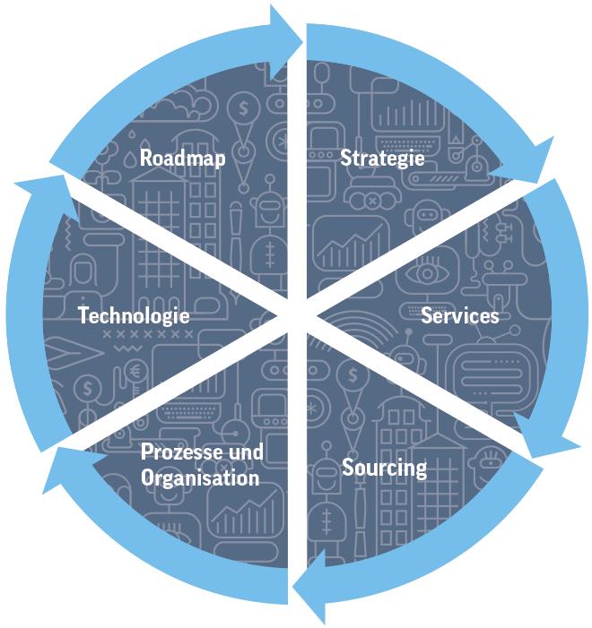 Software Defined Everything – die wichtigsten Handlungsfelder. (Quelle: Controlware)