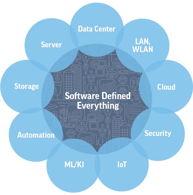 Erprobtes Vorgehensmodell für Modernisierungen im IT-Umfeld. (Quelle: Controlware)