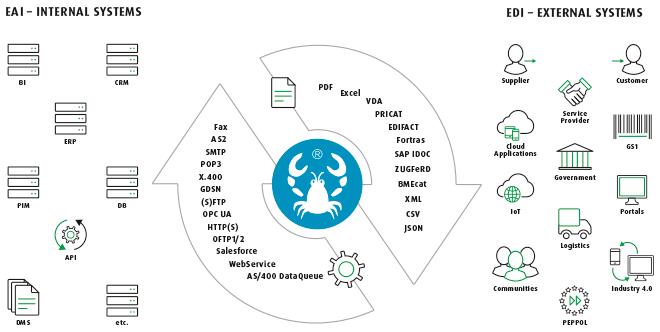 Lobster_data – der Dolmetscher für Systeme: Daten von System A können aufbereitet werden, damit die Systeme B, C und D die Daten automatisiert einlesen können. Standardisiert. Aber flexibel.