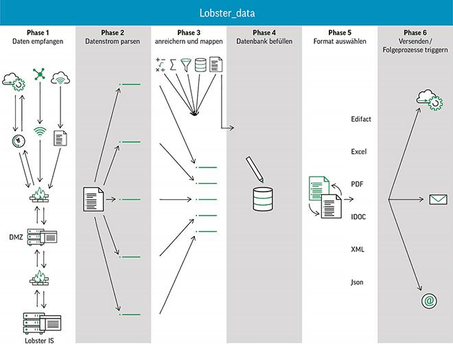 In sechs einfachen Schritten zur standardisierten Datenkonvertierung mit dem Lobster_data.