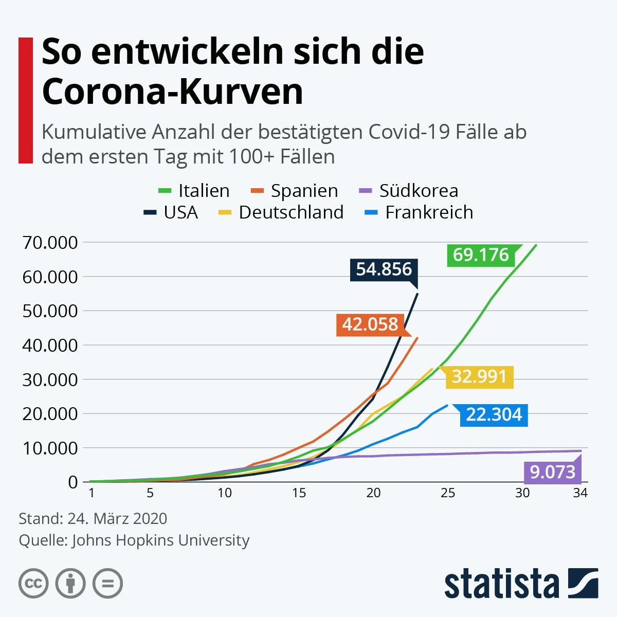 Corona Zahlen Kurve