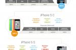 Infografik: Alle iPhones im Generationen-Check