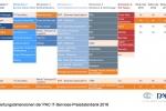 IT-Services-Preisdatenbank 2016: Die Kosten für IT-Dienstleistungen