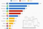 Facebook Inc. dominiert das soziale Netz