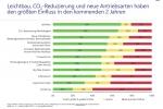 Nachhaltigkeit ist Top-Thema der Automobilindustrie