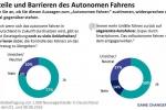 Autonomes Fahren: Markteinführung erst ab 2029