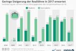 Gehalt: Steigerung der Reallöhne in 2017 um 1 Prozent