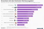 Branchen mit den höchsten Werbeausgaben in Deutschland