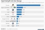 Opel-Fahrzeuge haben eine sehr niedrige Gewinnmarge