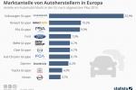 Marktanteile von Autoherstellern in Europa