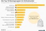 E-Commerce Deutschland: Die Top 10 Warengruppen im Onlinehandel