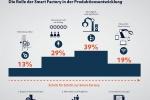 Digitalisierung der Produktion: 3Tipps für den Weg zur Smart Factory