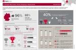 E-Commerce: Deutschland ist Europameister im Online-Shopping