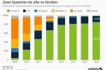 Smartphone-Betriebssysteme: Android und iOS - da waren´s nur noch zwei