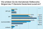 Digitale Transformation: Deutschland im IT-Wettbewerb nur Mittelmaß