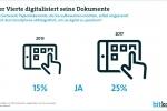 Internetnutzer bevorzugen weiterhin Dokumente auf Papier – Wunsch nach elektronischen Dokumenten wächst (langsam)