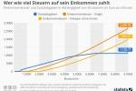 Die Verteilung der Steuerlast in Deutschland