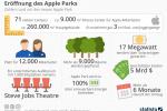 Apple: Eröffnung des Apple-Parks