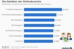 Gehaltsvergleich: Die Gehälter der Onlinebranche