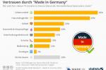 Vertrauen durch »Made in Germany«