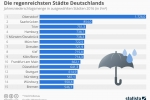 Wetter: Die regenreichsten Städte Deutschlands