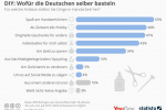DIY: Wofür die Deutschen selber basteln